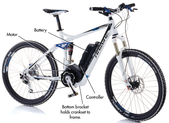 How do electric bikes work- Electric Bikes Guide!